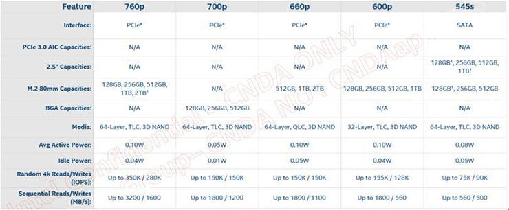 Intel SSD 600P на базе QLC-памяти «засветился» на виртуальных прилавках магазинов
