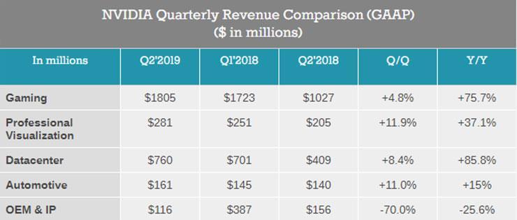 Финансовый отчёт NVIDIA за Q2 2019