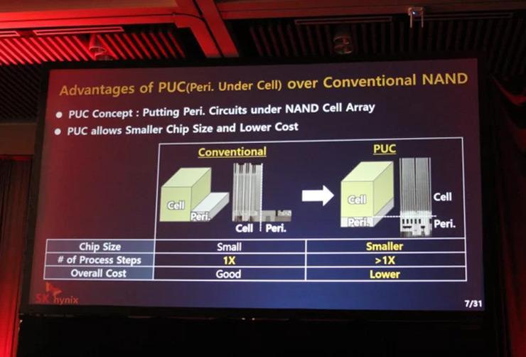 "SK Hynix показала концепцию памяти ""4D NAND"""