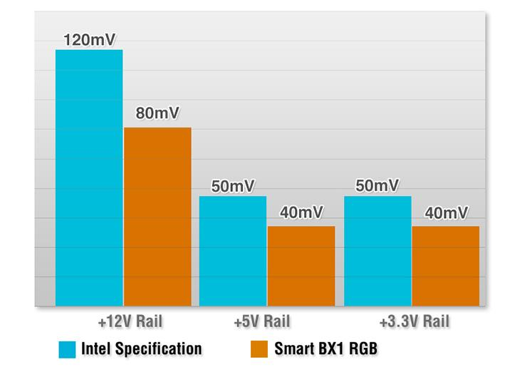 Thermaltake выпустила линейку блоков питания Smart BX1 RGB. Дно, но зато с RGB