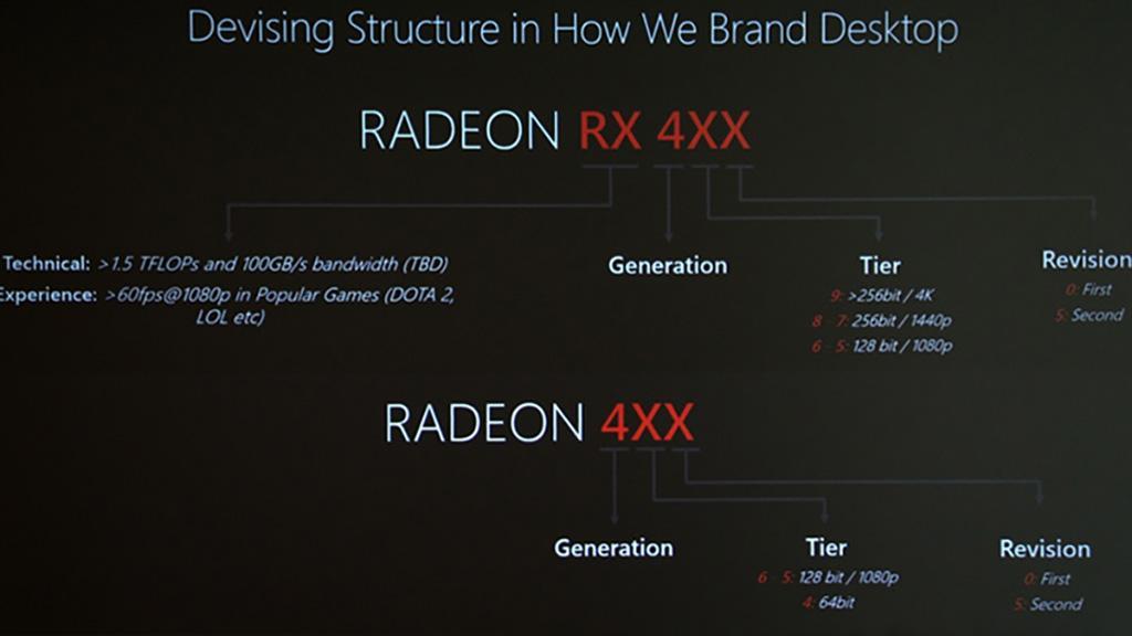 Слух: AMD готовит видеокарты Polaris на 12 нм