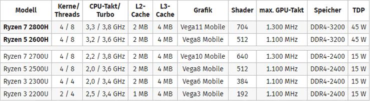 Гибридные процессоры AMD Ryzen 7 2800H и Ryzen 5 2600H представлены официально