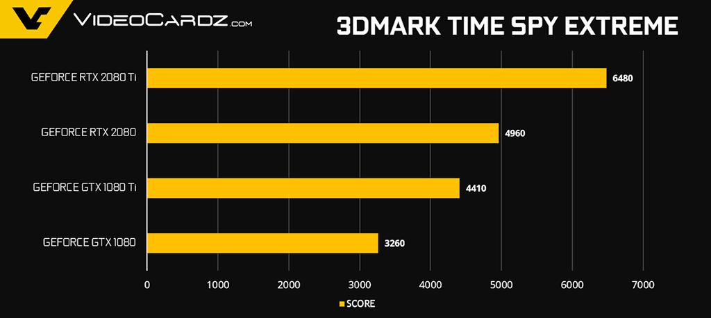 Официальные тесты видеокарт GeForce RTX 2080 и RTX 2080 Ti