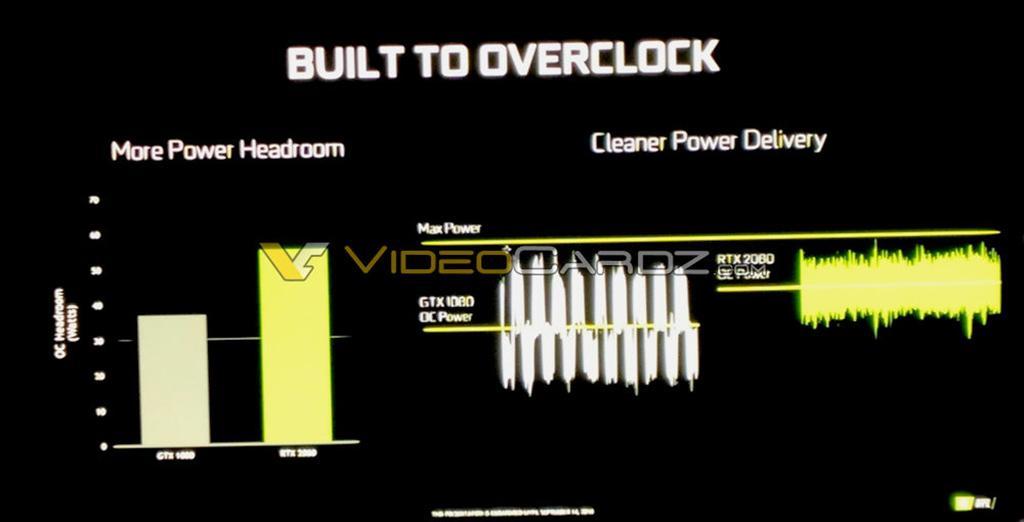 "NVIDIA: GeForce RTX 2080 ""построена для разгона"""
