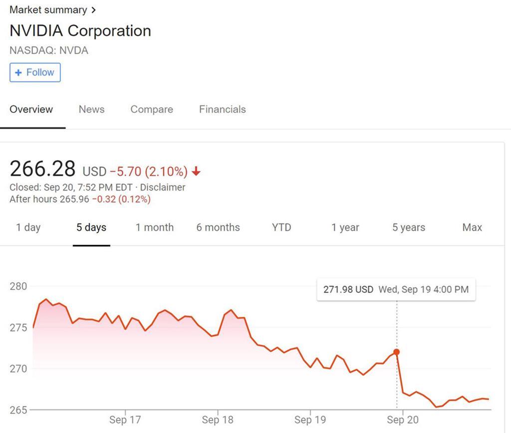 Акции NVIDIA упали на 2,1% после обзоров видеокарт Turing. Аналитики не впечатлены