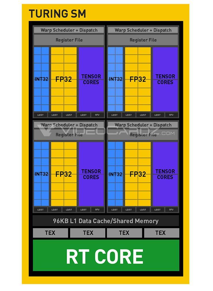GeForce RTX 2070 – необходимый минимум для Ray Tracing