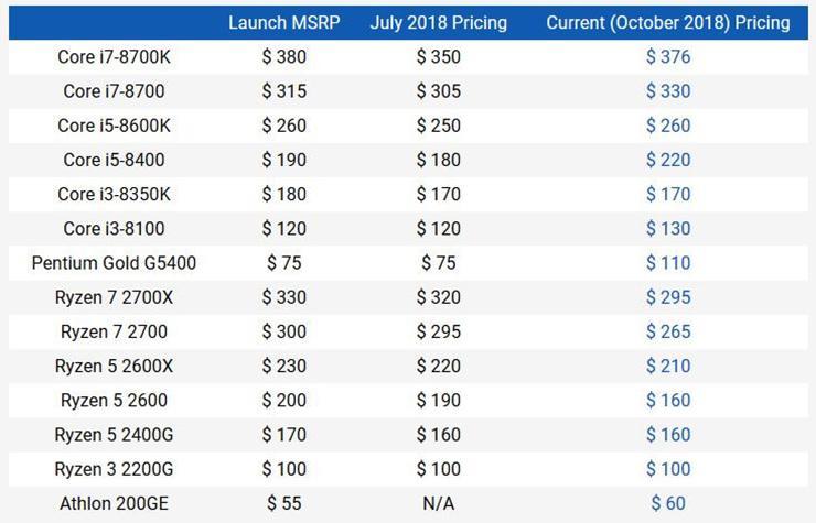 Цены на процессоры Ryzen 2000 снижаются