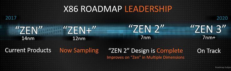 Архитектура AMD Zen 2 предложит 13% прирост IPC по сравнению с Zen+