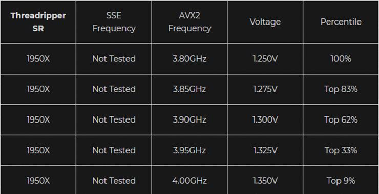 Статистика разгона процессоров AMD и Intel от Silicon Lottery