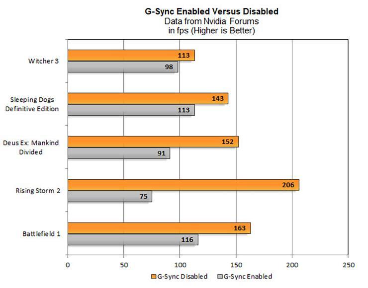 Включенный G-Sync и SLI приводят к существенному снижению частоты кадров