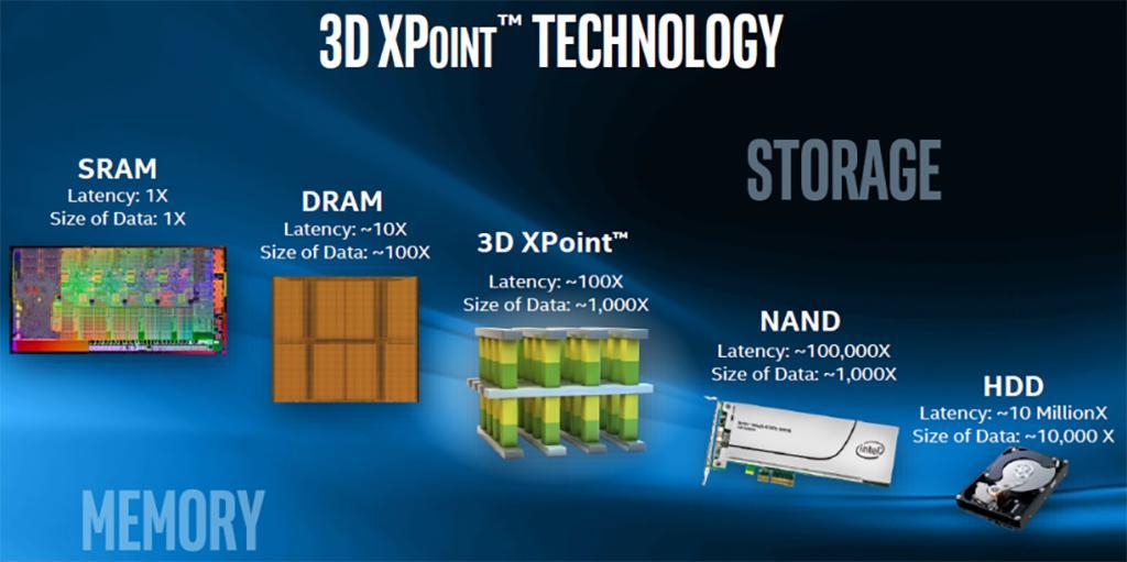 IM Flash Technologies скоро станет предприятием Micron. Компания выкупает долю у Intel