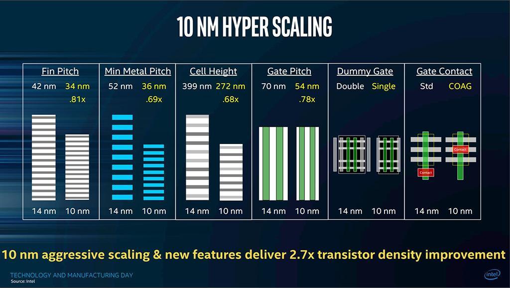 Слухи о намерениях Intel прекратить работу на 10 нм техпроцессом оказались лишь слухам