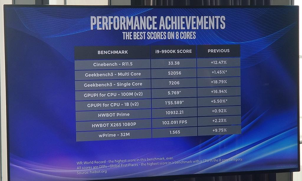 Intel Core i9-9900K разогнан до 6,9 ГГц на всех ядрах. Возможны и 7,1 ГГц