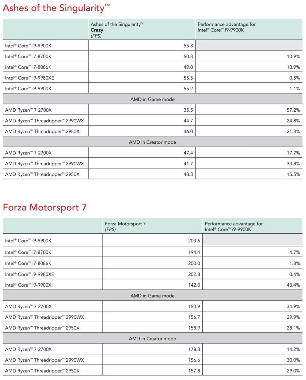 По новым данным Intel Core i9-9900K всего на 12% быстрее AMD Ryzen 7 2700X (будучи на 66% дороже)