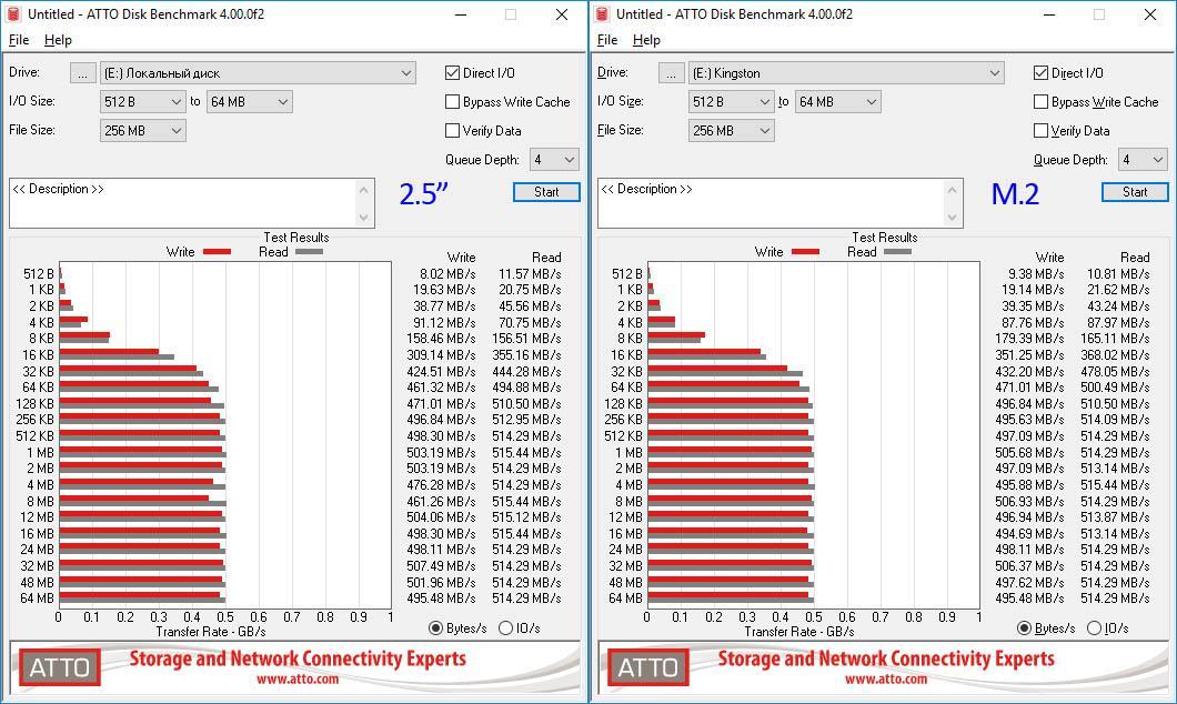 Обзор SSD накопителей Kingston UV500/240G. Недорого и небогато