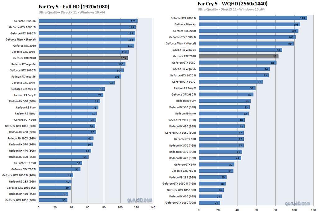 Опубликованы обзоры NVIDIA GeForce RTX 2070