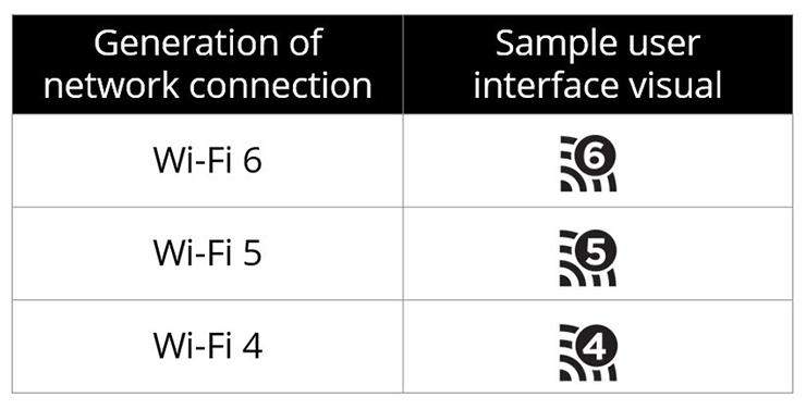 Стандарты Wi-Fi переименованы. 802.11ax будет называться Wi-Fi 6