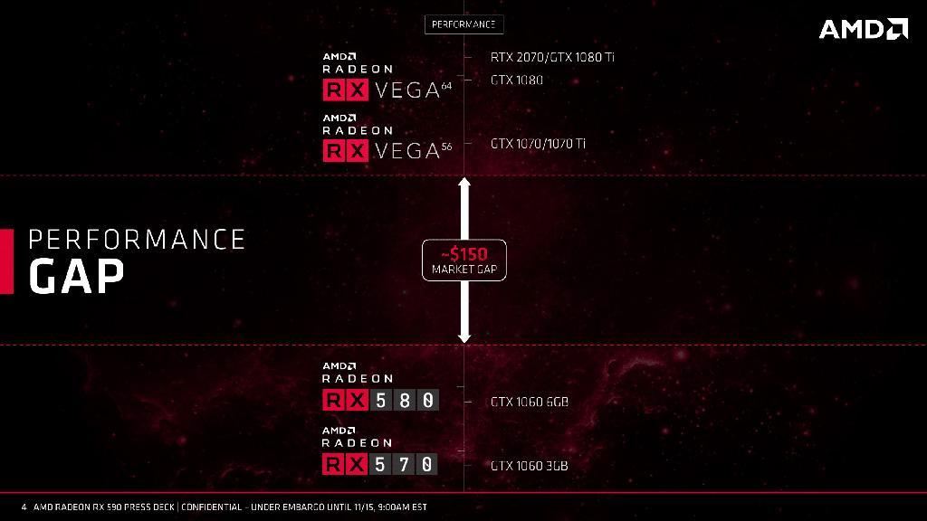 Состоялся релиз видеокарт AMD Radeon RX 590