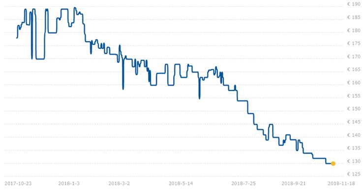 Цены на память DDR4 за последний месяц снизились на 10%