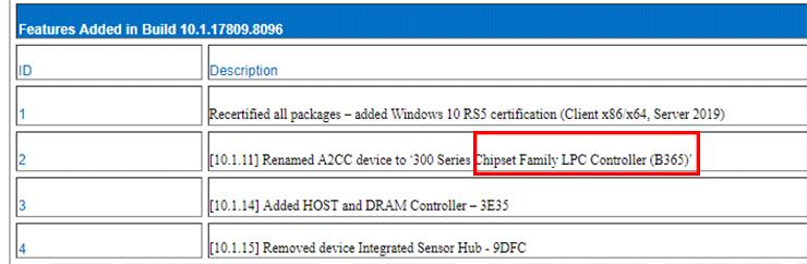 Чипсет Intel B365 придёт на смену B360