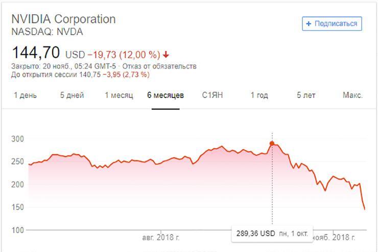 Акции NVIDIA за полтора месяца упали почти вдвое