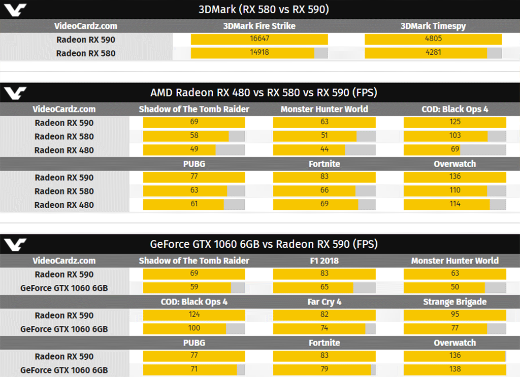 Radeon RX 590: официальная цена, тесты производительности, и чуть-чуть халявы