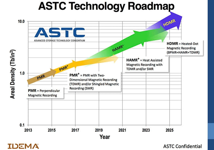 Seagate верит в появление 100 ТБ жёстких дисков к 2025 году