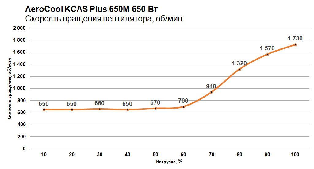 Обзор блока питания AeroCool KCAS Plus 650M. KCAS остался KCAS