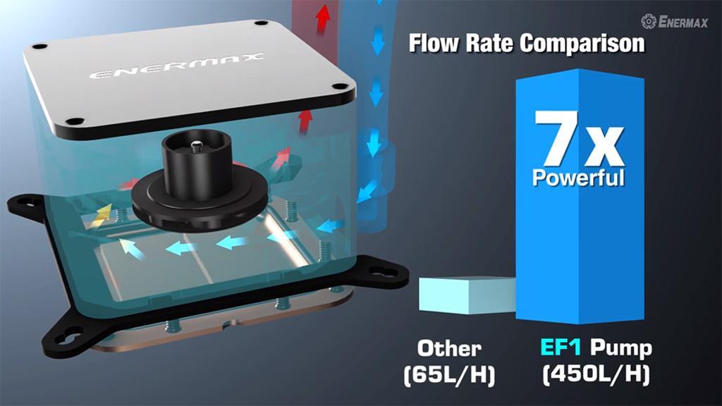 Enermax Liqtech II – СВО, способная рассеять 500+ Вт тепла