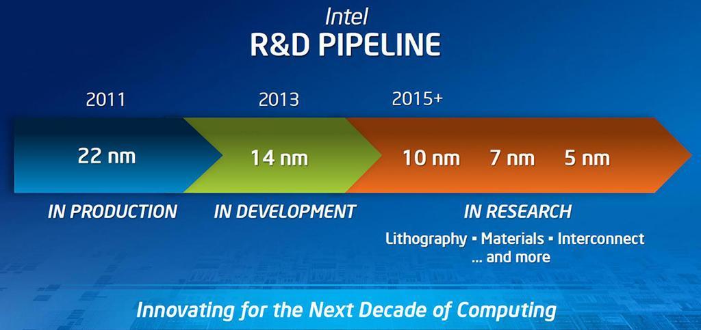 Intel: параллельно 10 нм техпроцессу идёт работа над 7 нм