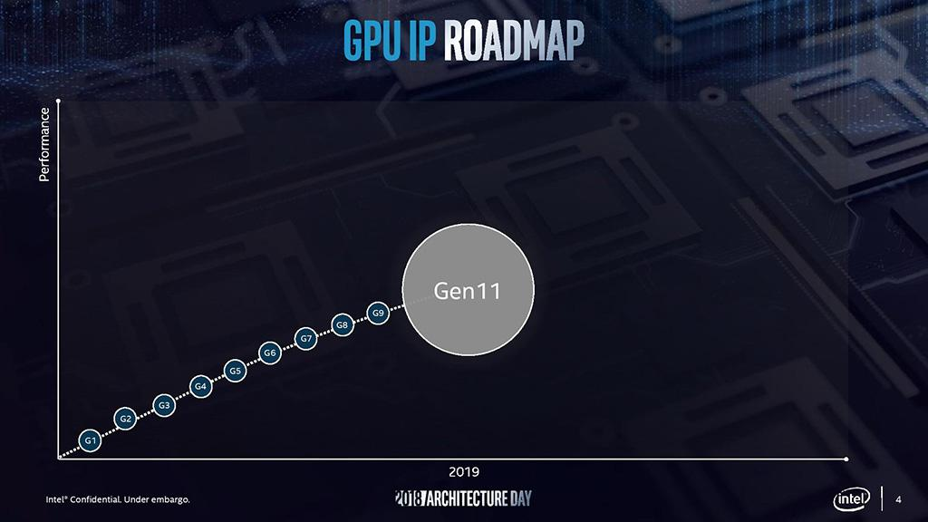 Встроенное видеоядро Intel Gen11 почти такое же быстрое, как Radeon Vega 8 (Ryzen 3 2200G)