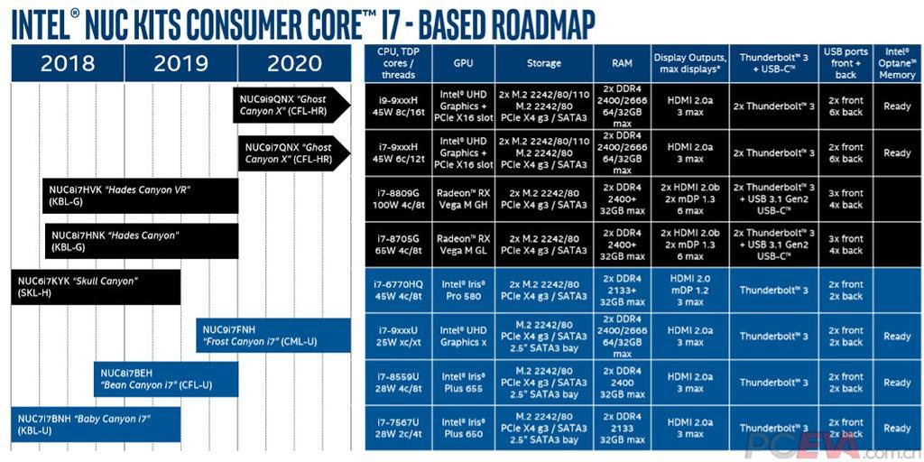 Intel NUC Ghost Canyon X получат 8 ядер и слот PCI-Express x16