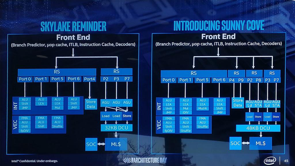 Intel Sunny Cove – новая процессорная архитектура Intel, разработанная с чистого листа