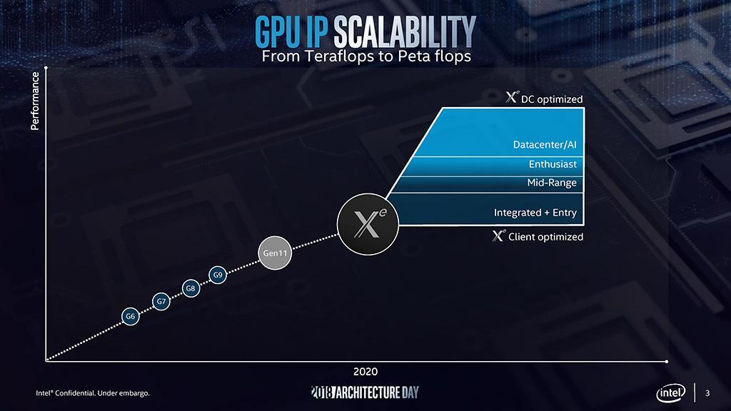 Видеокарты Intel: не Arctic Sound, а Intel Xe