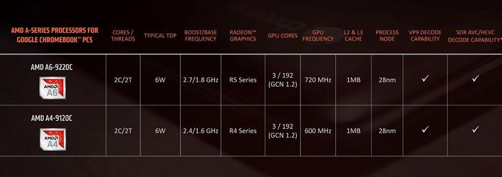 Представлены мобильные процессоры AMD Ryzen 3000