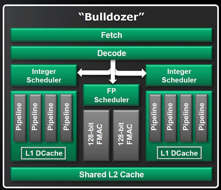 «Ядерные» дебаты о процессорах AMD Bulldozer возвращаются. Судебное дело наконец сдвинулось с мёртвой точки