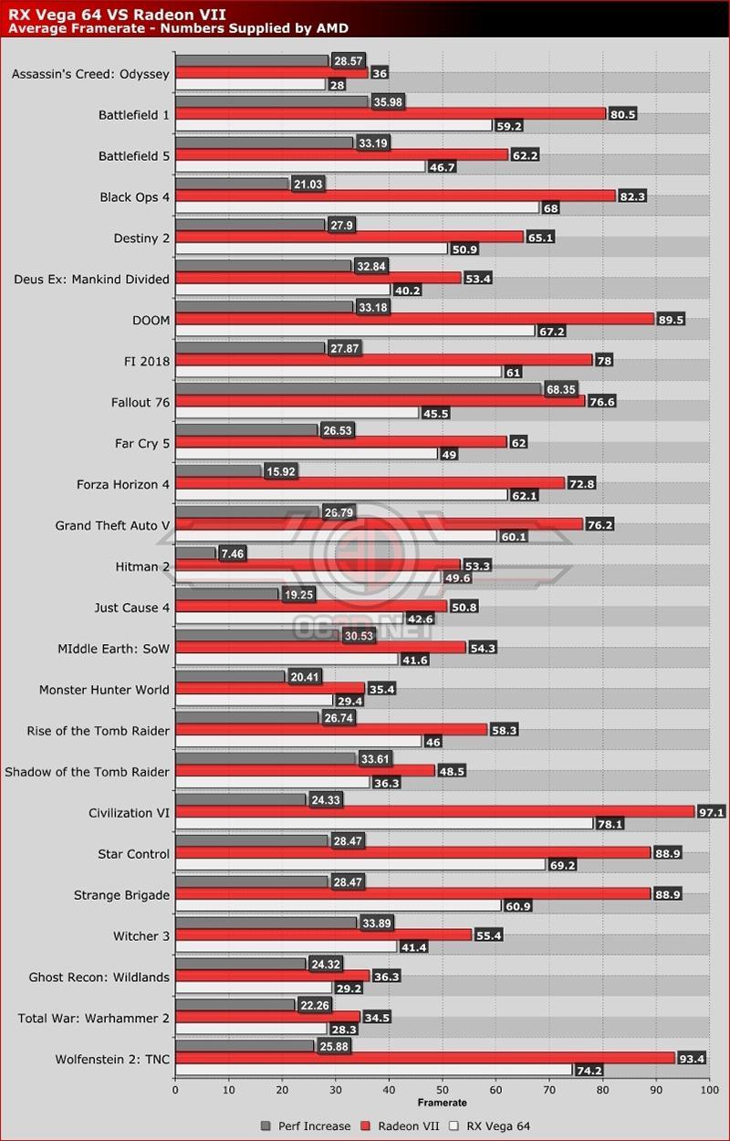Официальные результаты тестов AMD Radeon Vega VII