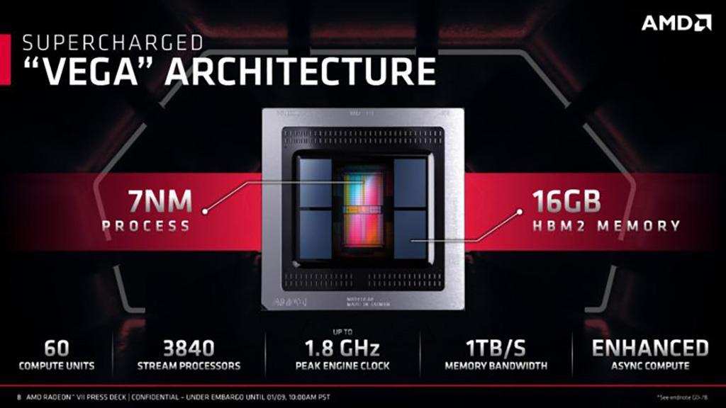 Себестоимость одной Radeon VII обходится ~0. AMD будет продавать видеокарты почти в минус
