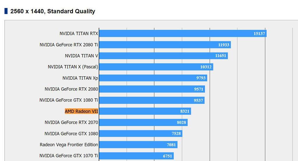 Первые неофициальные тесты AMD Radeon VII. Результаты неоднозначны