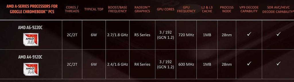 AMD: для бюджетных процессоров 12 нм техпроцесс дороговат