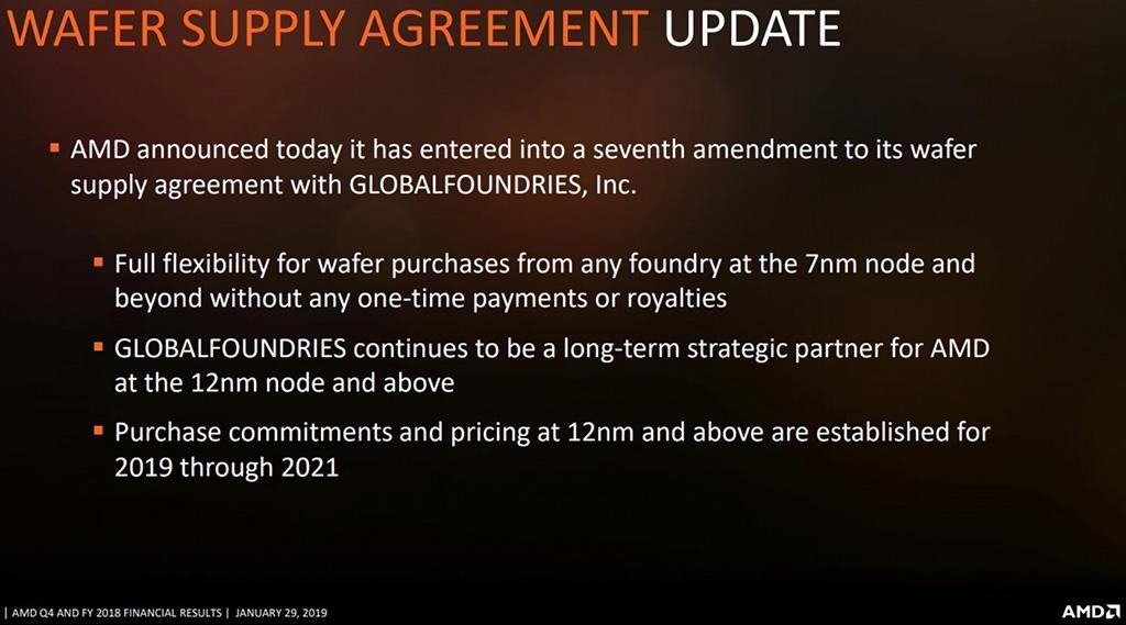 """AMD освободилась от """"налога на 7 нм"""""""