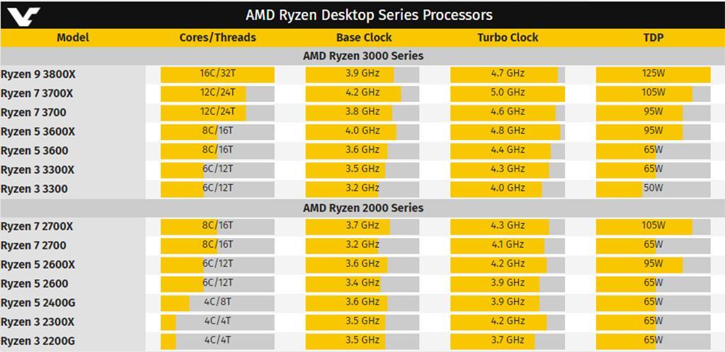 E-Katalog ненароком рассекретил все характеристики процессоров AMD Ryzen 3000 (Matisse)