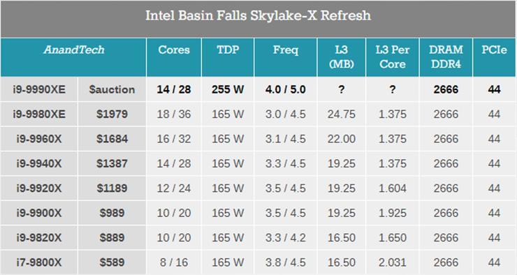 Слух: Intel выпустит процессор Core i9-9990XE c TDP 255 Вт