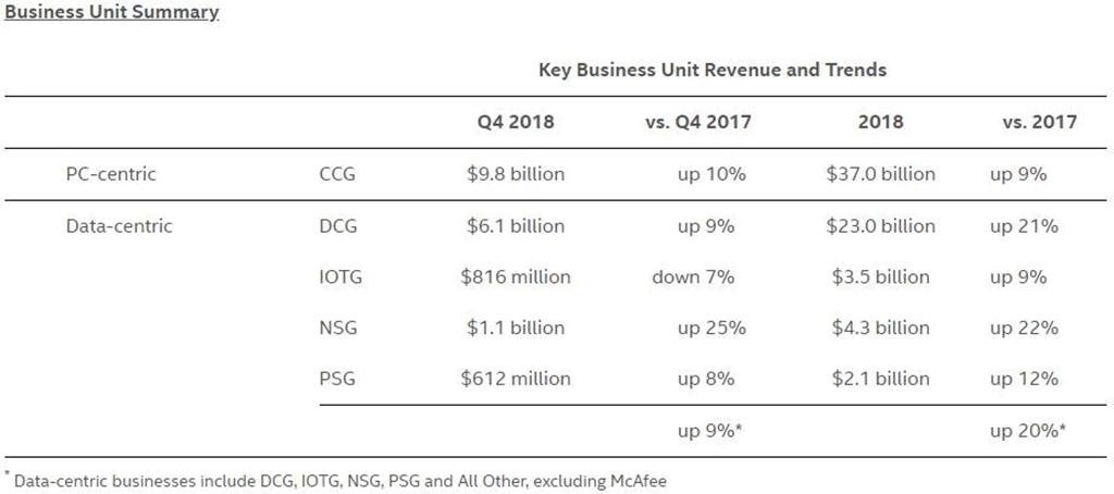 Intel опубликовала финансовые результаты за 2018 год. И снова рекордная выручка