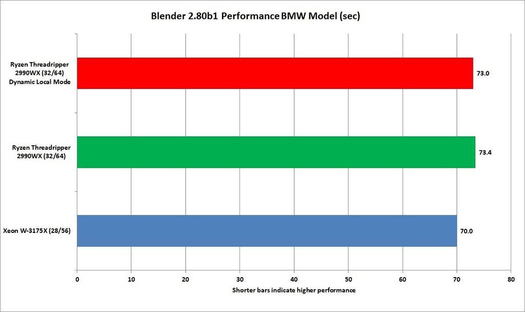 28-ядерный процессор Intel Xeon W-3175X доступен за 000. Первые обзоры уже в Сети