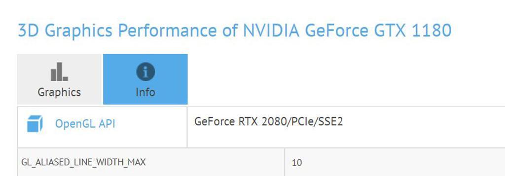 NVIDIA GeForce GTX 1180 быстра как RTX 2080, но без трассировки лучей