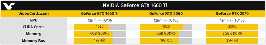 Слух: NVIDIA GeForce GTX 1660 Ti получит 1536 CUDA-ядер