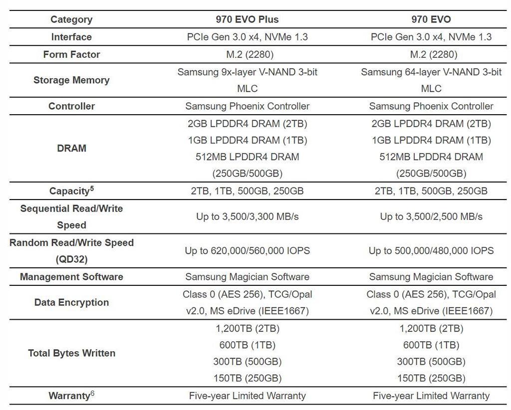 Samsung представила скоростные NVMe-накопители 970 Evo Plus. Быстрее, а стоят столько же