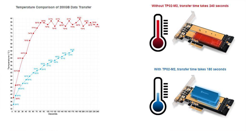 В борьбе за холодный NVMe: обзор и тестирование аксессуаров SilverStone для охлаждения M.2-накопителей