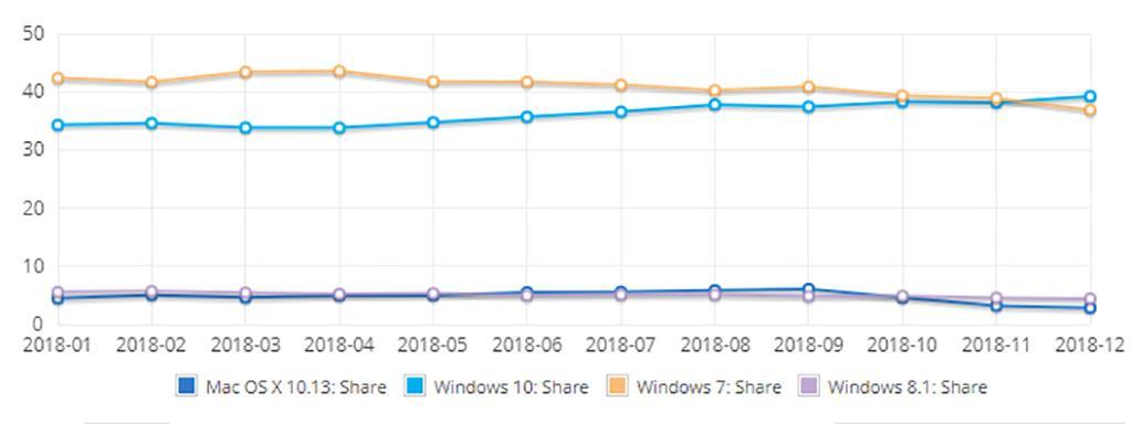 Windows 10 – самая распространённая операционная система